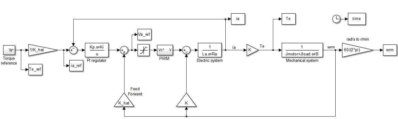 کنترل جریان موتور dc